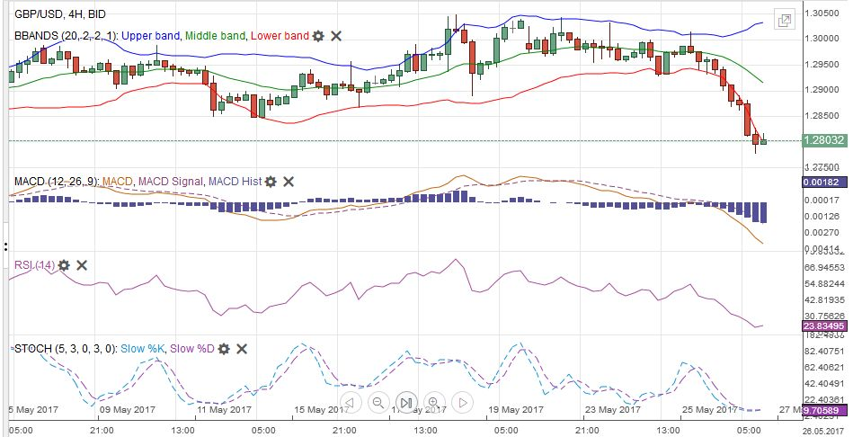 GBP/USD with Technical Indicators, May 27