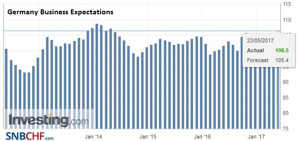 Germany Business Expectations, May 2017
