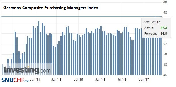 Germany Composite Purchasing Managers Index (PMI), May (flash) 2017