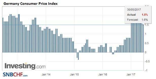 Germany Consumer Price Index (CPI) YoY, May (flash) 2017