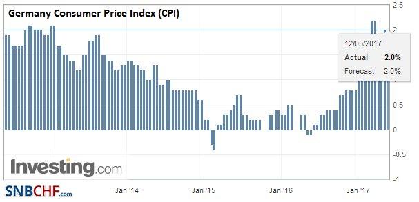 Germany Consumer Price Index (CPI), May 2017