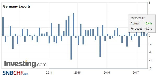 Germany Exports, March 2017