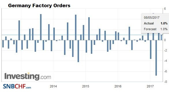Germany Factory Orders MoM, March 2017