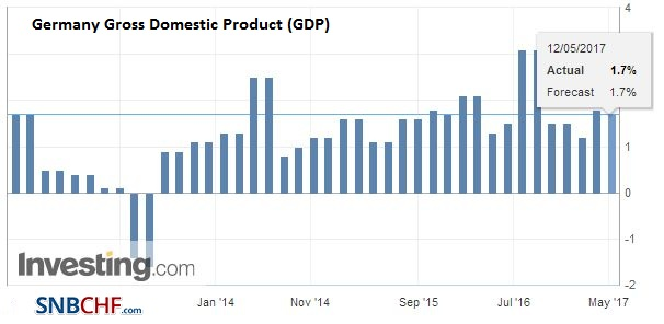 Germany Gross Domestic Product (GDP) YoY, Q1 2017