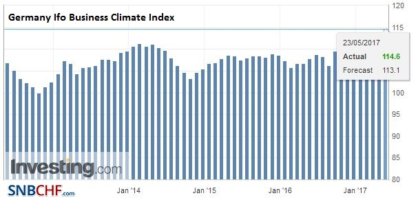 Germany Ifo Business Climate Index, May 2017