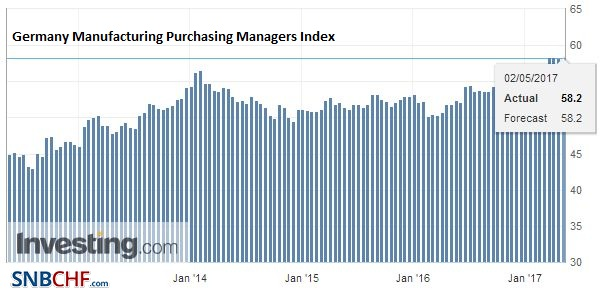 Germany Manufacturing Purchasing Managers Index (PMI), April 2017
