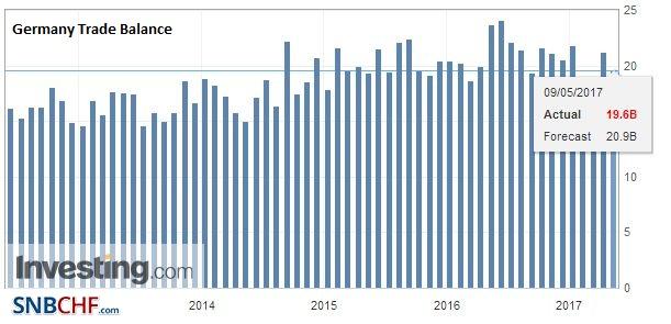 Germany Trade Balance, March 2017