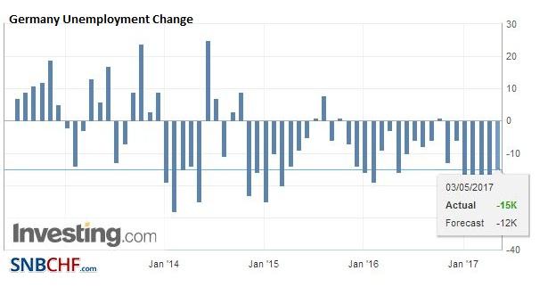 Germany Unemployment Change, April 2017