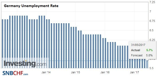 Germany Unemployment Rate, May 2017