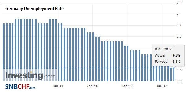 Germany Unemployment Rate, April 2017