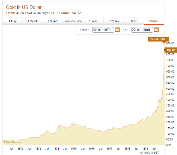 Gold Price January 1971 to January 1980