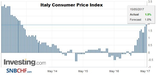 Italy Consumer Price Index (CPI) YoY, May 2017