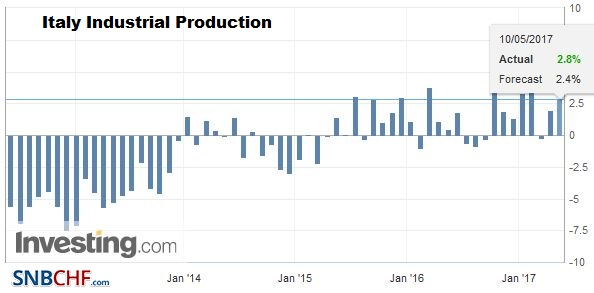Italy Industrial Production YoY, March 2017