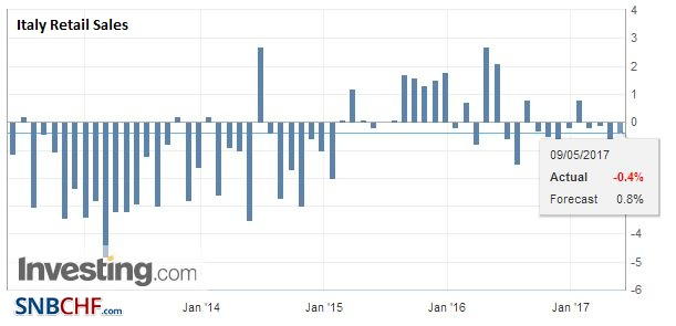 Italy Retail Sales YoY, March 2017