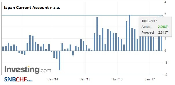 Japan Current Account, March 2017