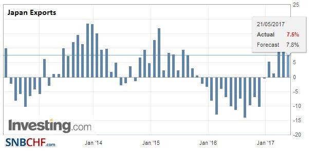 Japan Exports YoY, April 2017
