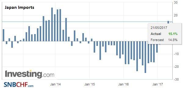 Japan Imports YoY, April 2017