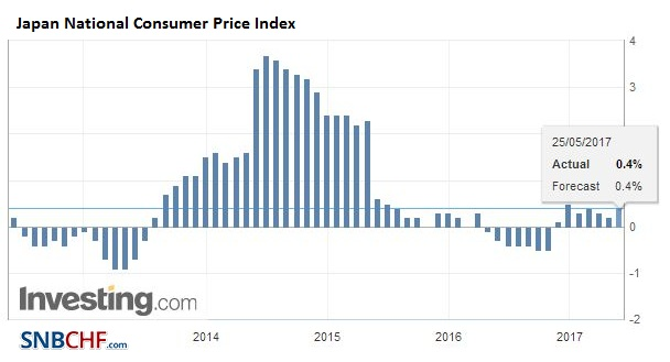 Japan National Consumer Price Index (CPI) YoY, April 2017