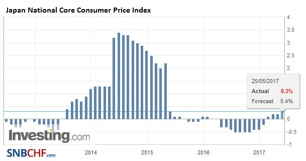 Japan National Core Consumer Price Index (CPI) YoY, April 2017