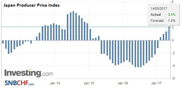 Japan Producer Price Index (PPI), April 2017
