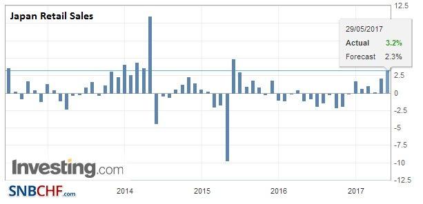 Japan Retail Sales YoY, April 2017