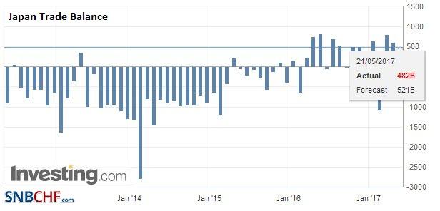 Japan Trade Balance, April 2017