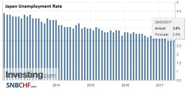 Japan Unemployment Rate, April 2017