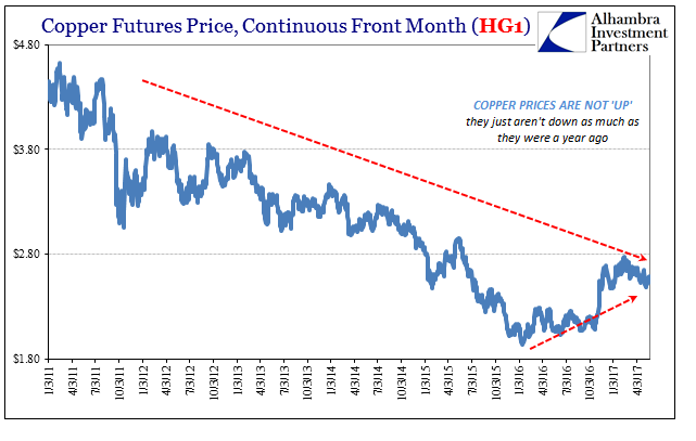 Copper Futures Price, January 2011 - May 2017