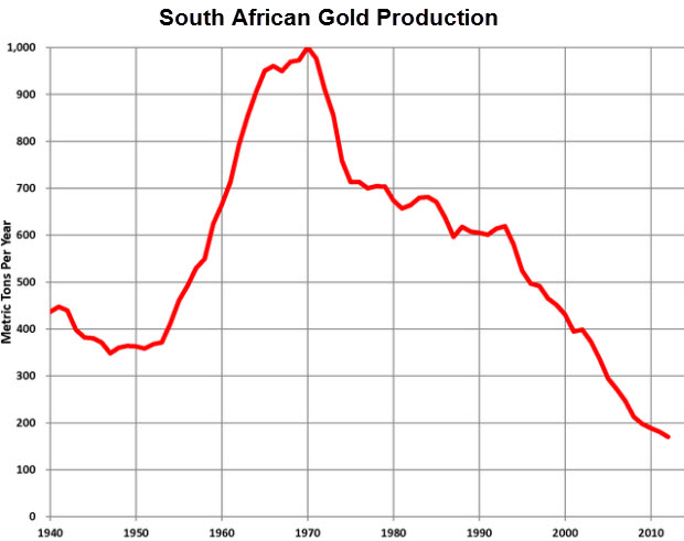 South African Gold Production from 1940