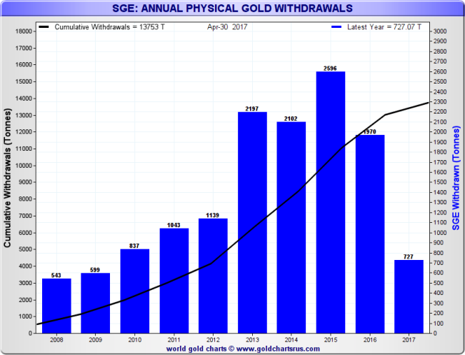 SGE Gold Withdrawals, 2008 - May 2017