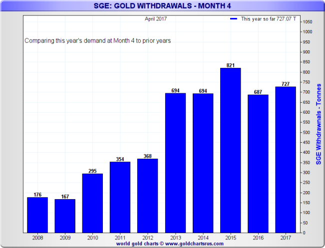 SGE Gold Withdrawals - Q1 2008 - Q1 2017