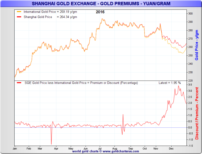 SGE Gold Price vs International Gold Price, 2016