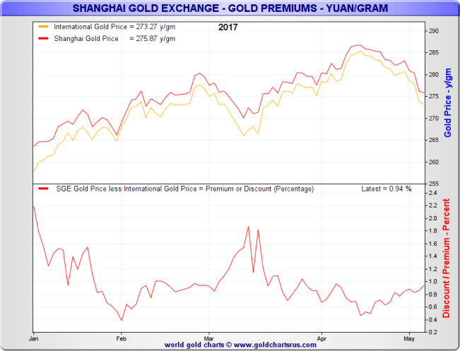 SGE Gold Price vs International Gold Price, 2017