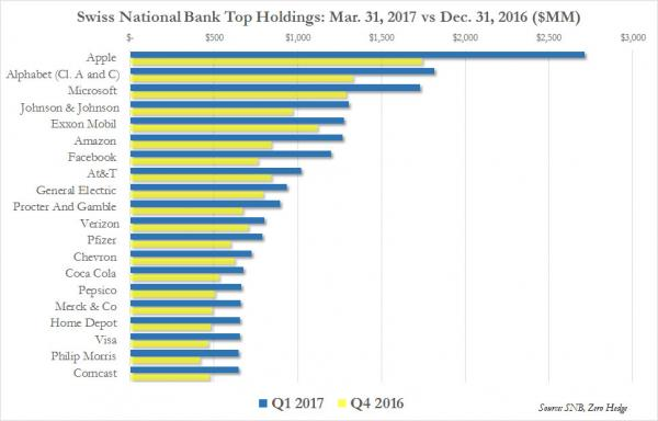 Swiss National Bank Top Holdings: Q1 2017 vs Q4 2016