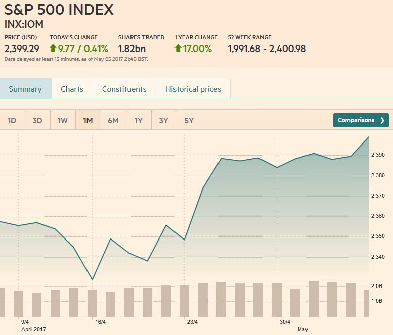 S&P 500 Index, May 06
