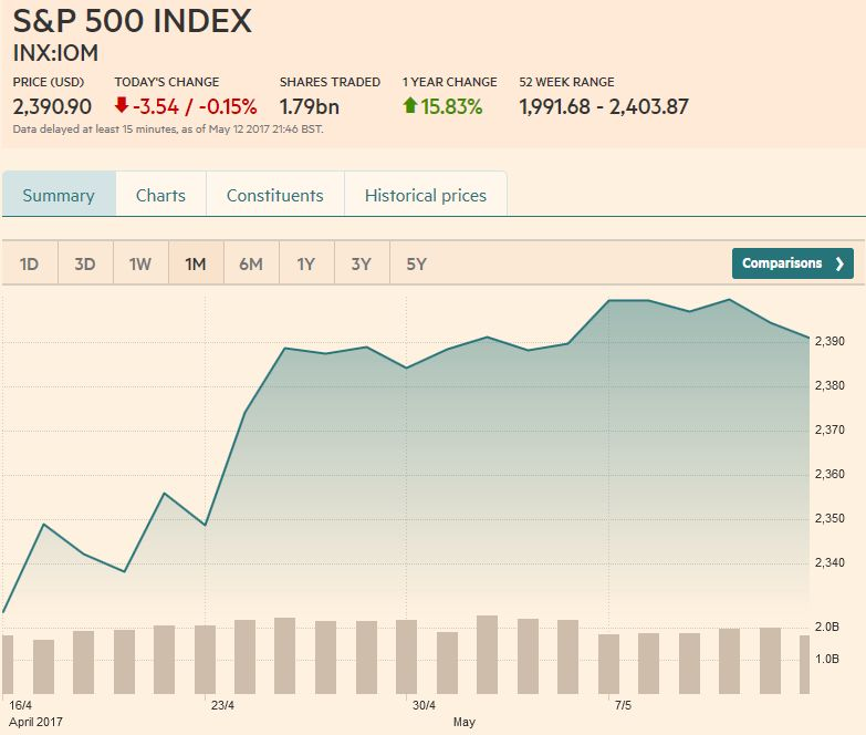S&P 500 Index, May 13