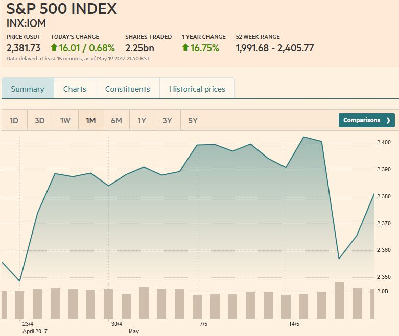 S&P 500 Index, May 20