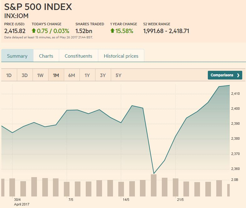 S&P 500 Index, May 27