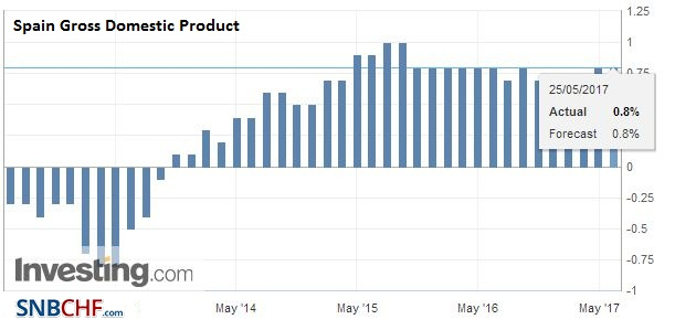Spain Gross Domestic Product (GDP) QoQ, Q1 2017