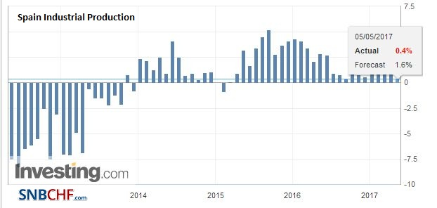 Spain Industrial Production YoY, March 2017