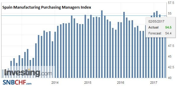 Spain Manufacturing Purchasing Managers Index (PMI), April 2017