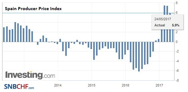 Spain Producer Price Index (PPI) YoY, May 2017
