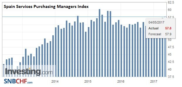 Spain Services Purchasing Managers Index (PMI), April 2017