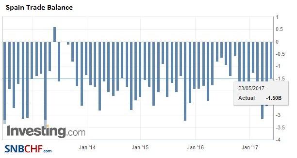 Spain Trade Balance, May 2017