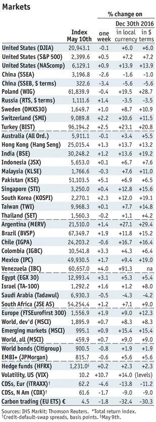 Stock Markets Emerging Markets, May 10