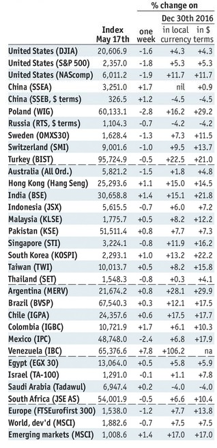 Stock Markets Emerging Markets, May 17