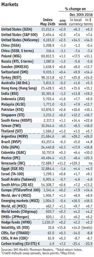 Stock Markets Emerging Markets, May 24