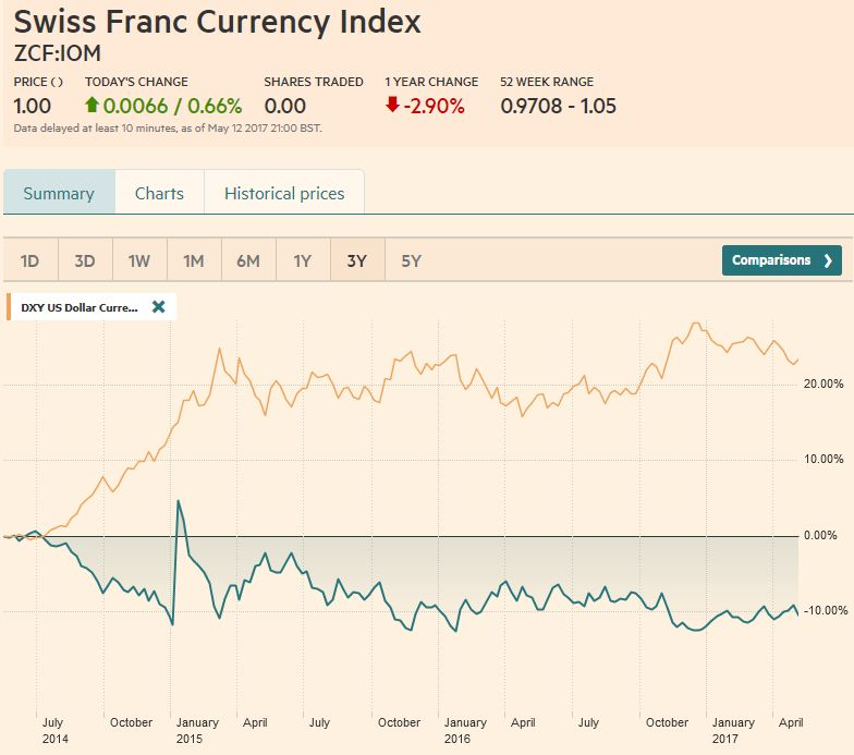 Swiss Franc Currency Index (3 years), May 13