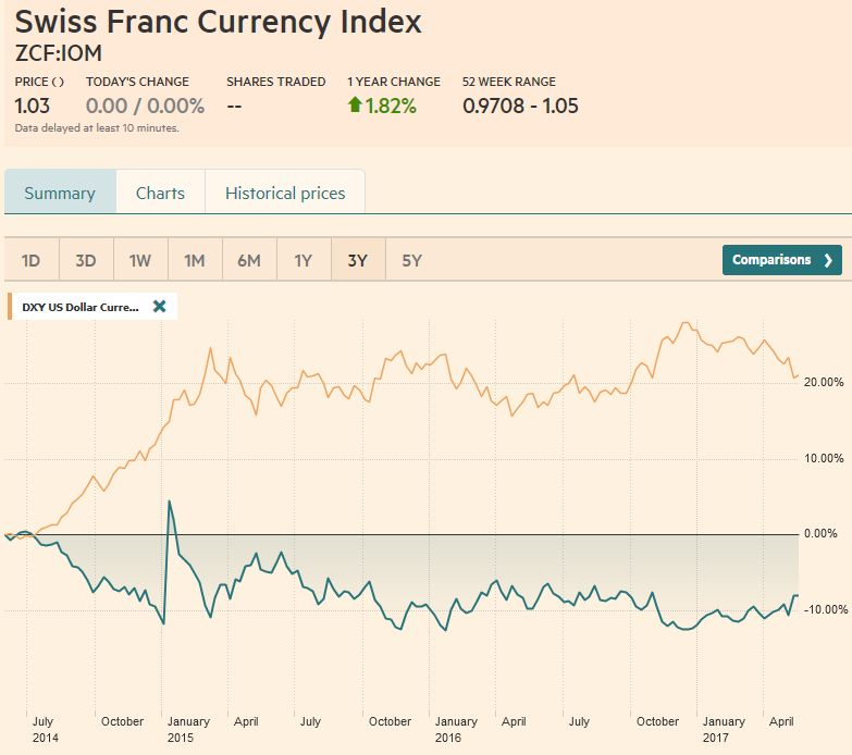 Swiss Franc Currency Index (3 years), May 27