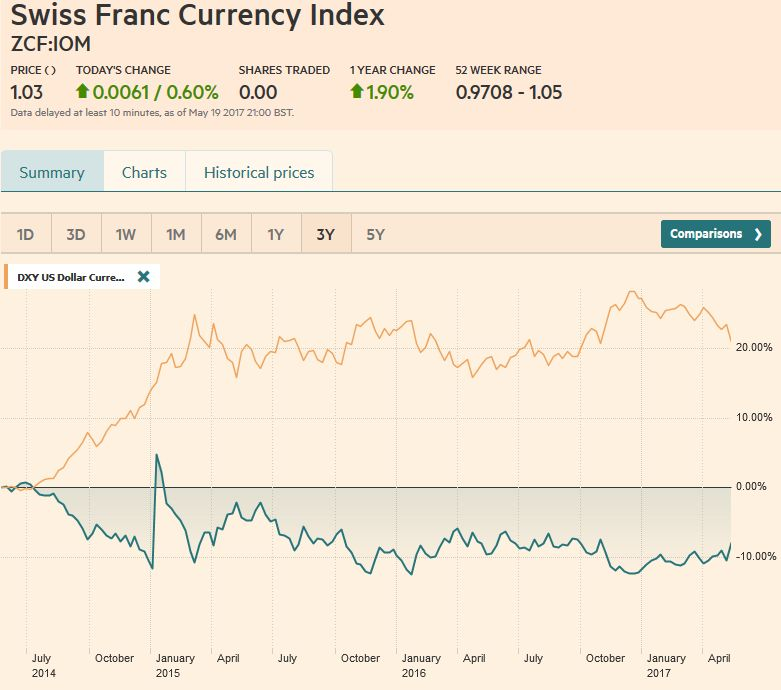 Swiss Franc Currency Index (3 years), May 20